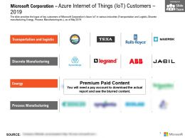 Microsoft Corporation Azure Internet Of Things IOT Customers 2019