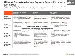 Microsoft Corporation Business Segments Financial Performance 2014-2018