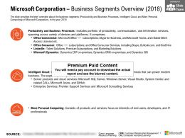Microsoft Corporation Business Segments Overview 2018