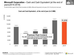 Microsoft Corporation Cash And Cash Equivalent At The End Of Year 2014-2018