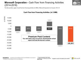 Microsoft Corporation Cash Flow From Financing Activities 2014-2018
