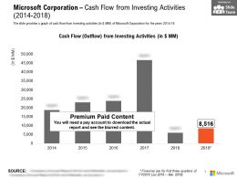 Microsoft Corporation Cash Flow From Investing Activities 2014-2018