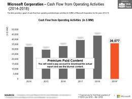 Microsoft Corporation Cash Flow From Operating Activities 2014-2018