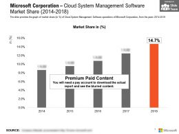 Microsoft Corporation Cloud System Management Software Market Share 2014-2018