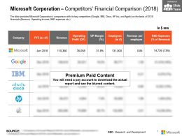 Microsoft Corporation Competitors Financial Comparison 2018