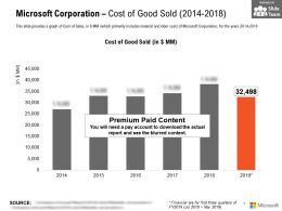 Microsoft Corporation Cost Of Good Sold 2014-2018