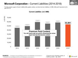 Microsoft Corporation Current Liabilities 2014-2018