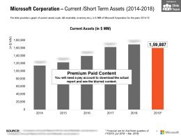 Microsoft Corporation Current Short Term Assets 2014-2018