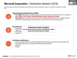 Microsoft Corporation Distribution Network 2018