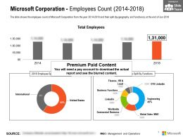 Microsoft Corporation Employees Count 2014-2018