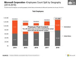 Microsoft Corporation Employees Count Split By Geography 2014-2018