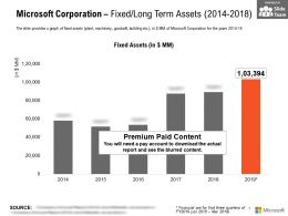 Microsoft Corporation Fixed Long Term Assets 2014-2018