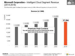 Microsoft Corporation Intelligent Cloud Segment Revenue 2014-2018