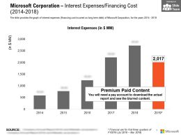 Microsoft Corporation Interest Expenses Financing Cost 2014-2018