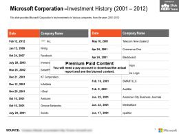Microsoft Corporation Investment History 2001-2012