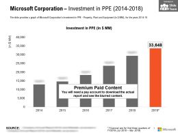 Microsoft Corporation Investment In PPE 2014-2018