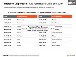 Microsoft Corporation Key Acquisitions 2018-2019