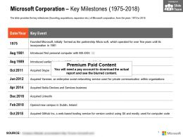 Microsoft Corporation Key Milestones 1975-2018