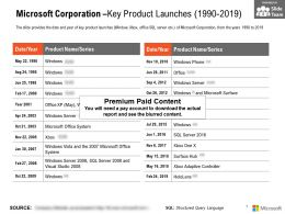 Microsoft Corporation Key Product Launches 1990-2019