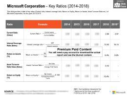 Microsoft Corporation Key Ratios 2014-2018