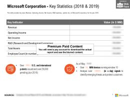 Microsoft Corporation Key Statistics 2018-2019
