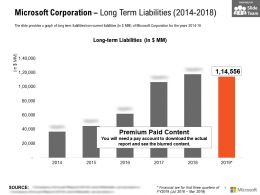 Microsoft Corporation Long Term Liabilities 2014-2018