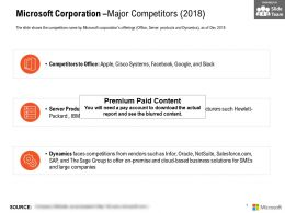 Microsoft Corporation Major Competitors 2018