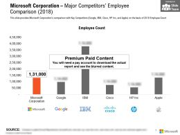 Microsoft Corporation Major Competitors Employee Comparison 2018