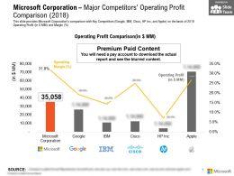 Microsoft Corporation Major Competitors Operating Profit Comparison 2018