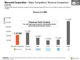 Microsoft Corporation Major Competitors Revenue Comparison 2018