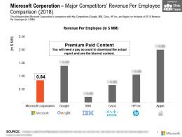 Microsoft Corporation Major Competitors Revenue Per Employee Comparison 2018
