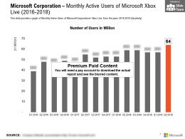 Microsoft Corporation Monthly Active Users Of Microsoft Xbox Live 2016-2018