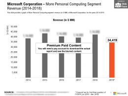 Microsoft Corporation More Personal Computing Segment Revenue 2014-2018