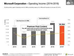 Microsoft Corporation Operating Income 2014-2018