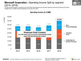 Microsoft Corporation Operating Income Split By Segment 2014-2018