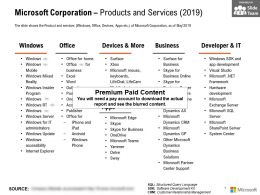 Microsoft Corporation Products And Services 2019