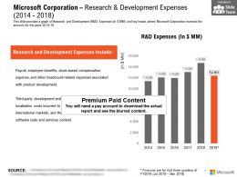 Microsoft Corporation Research And Development Expenses 2014-2018