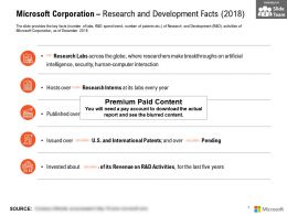 Microsoft Corporation Research And Development Facts 2018