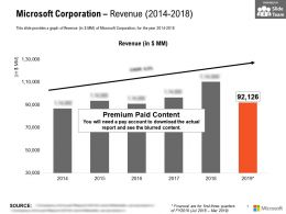 Microsoft Corporation Revenue 2014-2018