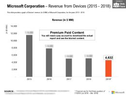 Microsoft Corporation Revenue From Devices 2015-2018