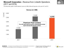 Microsoft Corporation Revenue From Linkedin Operations 2017-2018