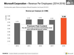 Microsoft Corporation Revenue Per Employees 2014-2018