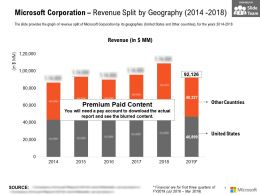 Microsoft Corporation Revenue Split By Geography 2014-2018