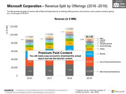 Microsoft Corporation Revenue Split By Offerings 2016-2018