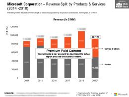 Microsoft Corporation Revenue Split By Products And Services 2014-2018
