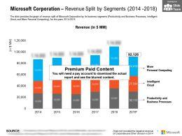 Microsoft Corporation Revenue Split By Segments 2014-2018