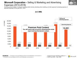 Microsoft Corporation Selling And Marketing And Advertising Expenses 2014-2018