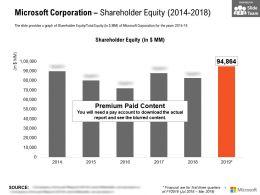 Microsoft Corporation Shareholder Equity 2014-2018