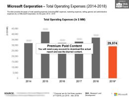 Microsoft Corporation Total Operating Expenses 2014-2018