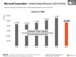 Microsoft Corporation United States Revenue 2014-2018